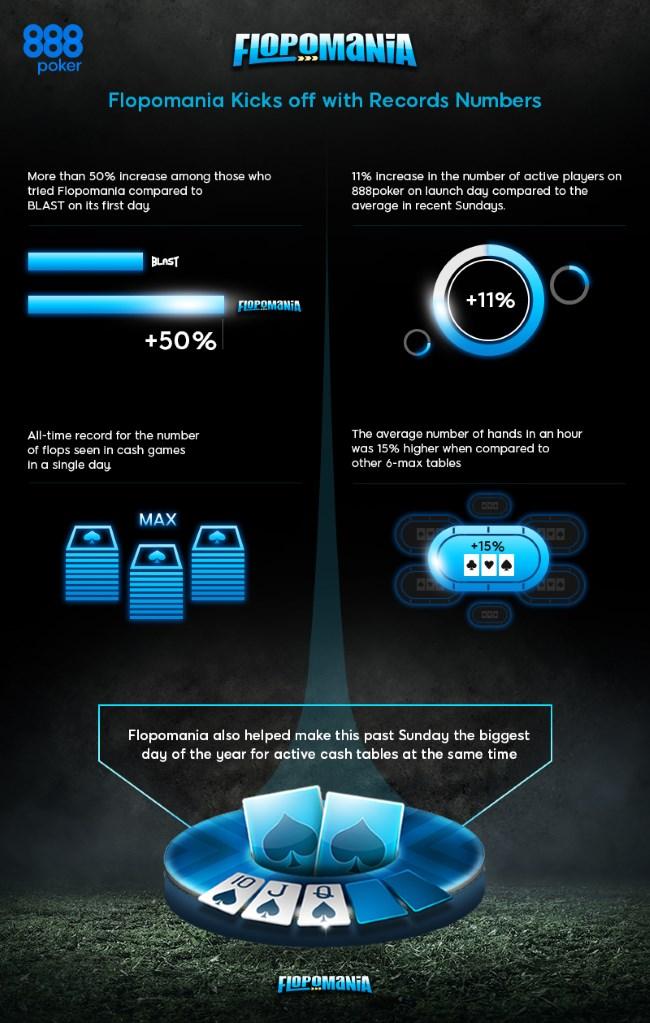 Flopomania infographic