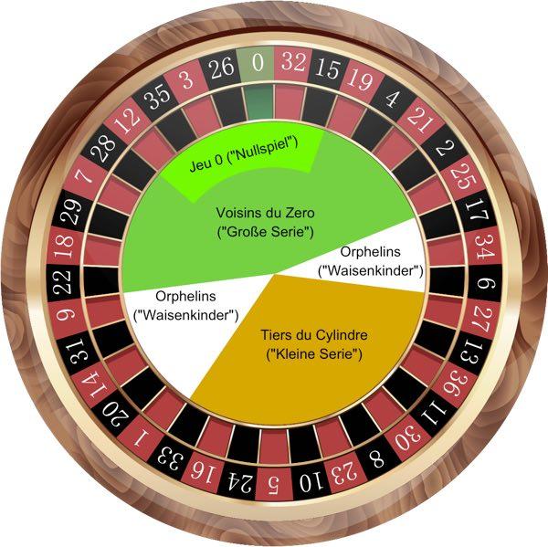 Roulette Regeln Gewinn
