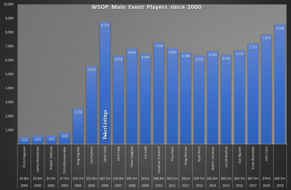 WSOP Main Event Spieler seit 2000