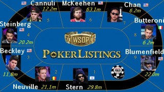 Die Chipverteilung am WSOP Final Table