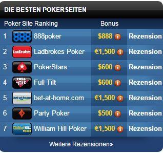 Die besten Poker-Toplisten