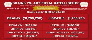 Brains vs AI Ergebnis