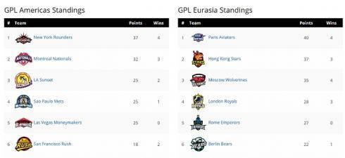 GPL Standings2