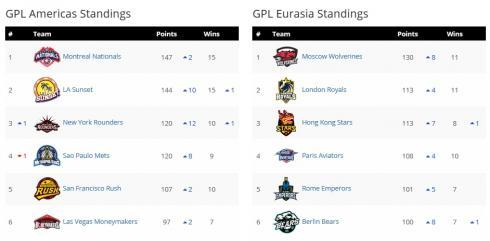 GPL Standings Sep