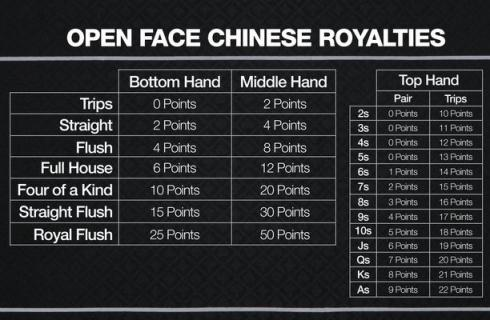 Open Face Chinese Royalties
