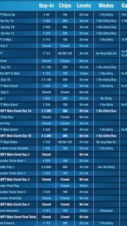 Turnierplan WPT Wien 2015