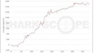 Graph Colman