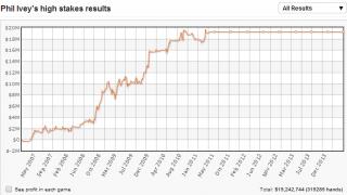 Graph Phil Ivey