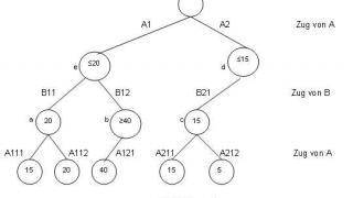 minimax graph
