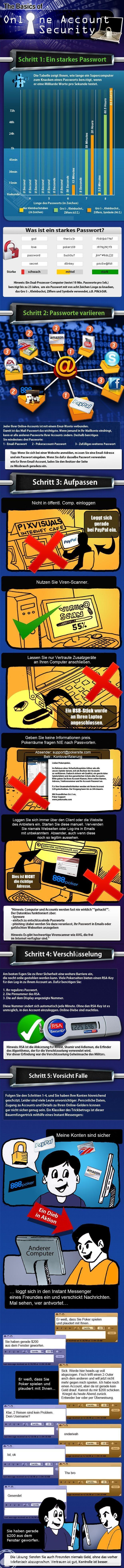 online security infographic initialgerman